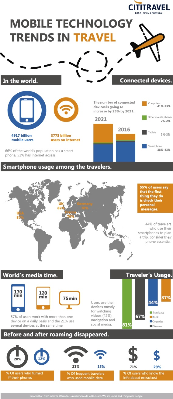 Infographic use of devices